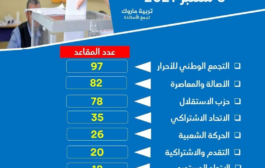 وزير الداخلية لفتيت يعلن عن فوز حزب التجمع الوطني للأحرار
